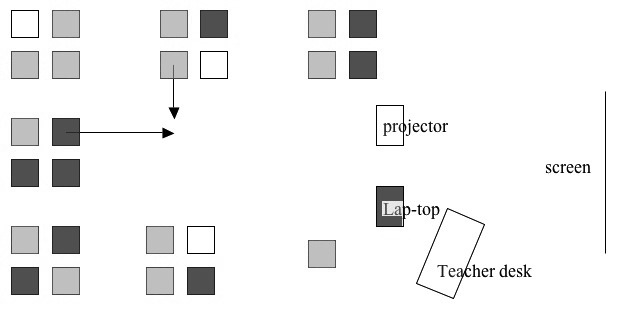 Figure 2Sample Classroom Layout
