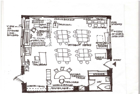 Figure 3 Sketch Map of the Physical Environment of a 2nd Grade Classroom